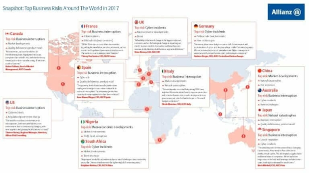 Top business risks worrying companies